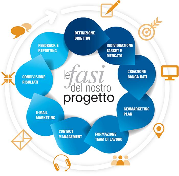 fasi-progetto--web-comunicazione-italia