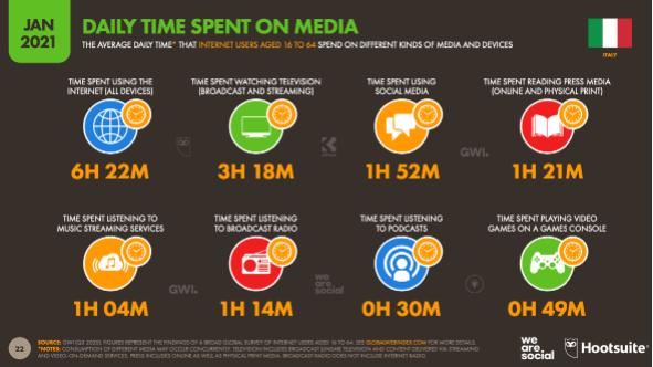 oltre-6-ore-al-giorno-ad-internet,-e-passiamo-quasi-due-ore-sui-social (1)
