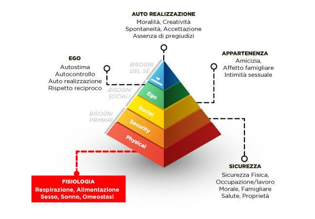 piramide-Maslow- (1)